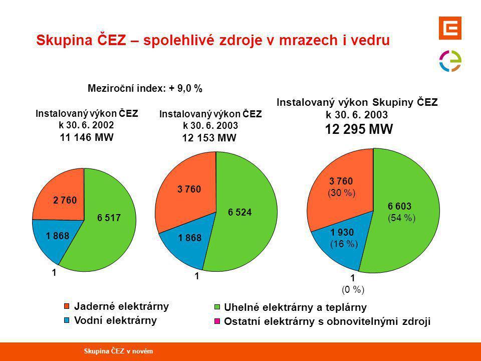 Uhelné elektrárny a teplárny Vodní elektrárny Ostatní elektrárny s obnovitelnými zdroji Jaderné elektrárny Instalovaný výkon Skupiny ČEZ k 30.