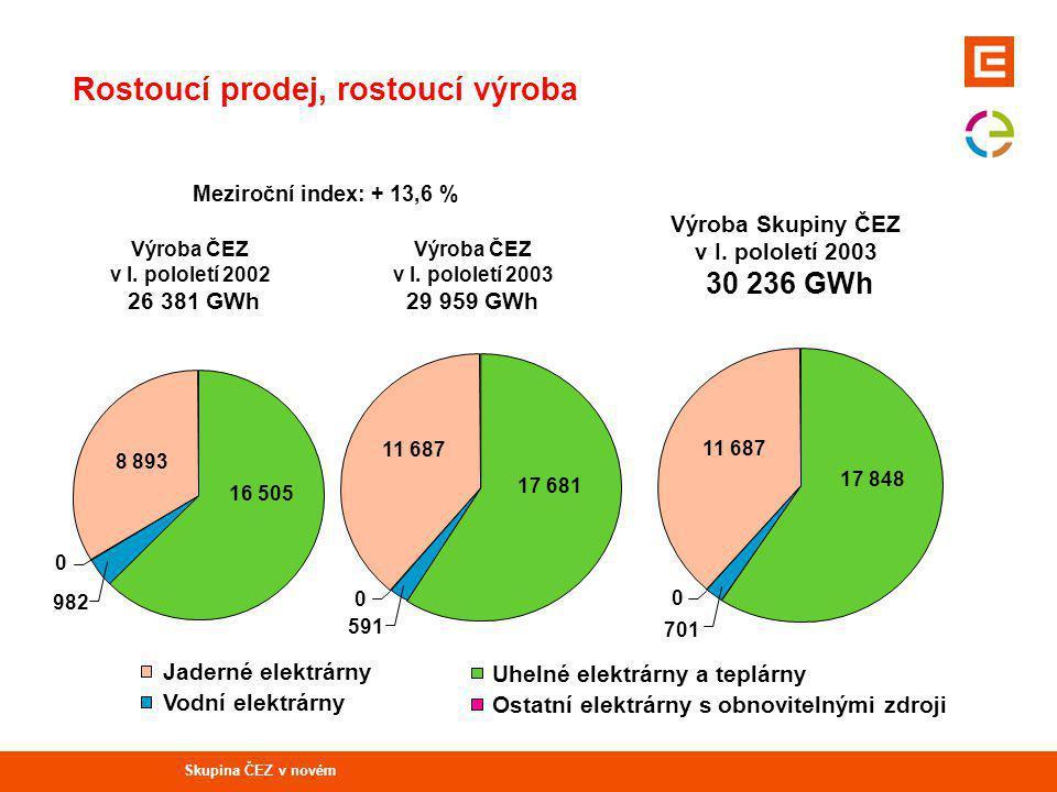 Uhelné elektrárny a teplárny Vodní elektrárny Ostatní elektrárny s obnovitelnými zdroji Jaderné elektrárny Výroba Skupiny ČEZ v I.