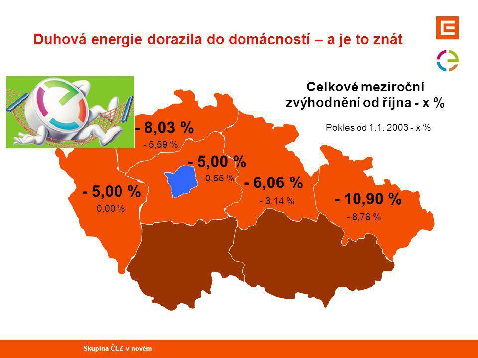 - 5,00 % - 8,03 % - 5,00 % - 6,06 % - 10,90 % 0,00 % - 5,59 % - 0,55 % - 3,14 % - 8,76 % Duhová energie dorazila do domácností – a je to znát Celkové meziroční zvýhodnění od října - x % Pokles od 1.1.