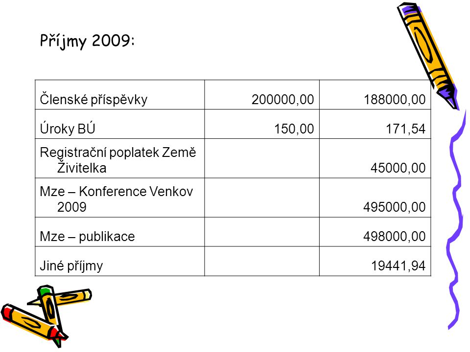 Příjmy 2009: Členské příspěvky200000,00188000,00 Úroky BÚ150,00171,54 Registrační poplatek Země Živitelka 45000,00 Mze – Konference Venkov 2009 495000,00 Mze – publikace 498000,00 Jiné příjmy 19441,94