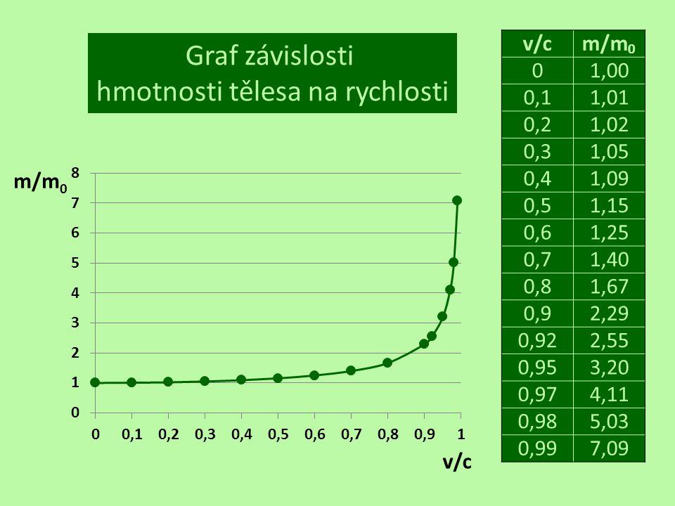 Graf závislosti hmotnosti tělesa na rychlosti v/cm/m 0 01,00 0,11,01 0,21,02 0,31,05 0,41,09 0,51,15 0,61,25 0,71,40 0,81,67 0,92,29 0,922,55 0,953,20