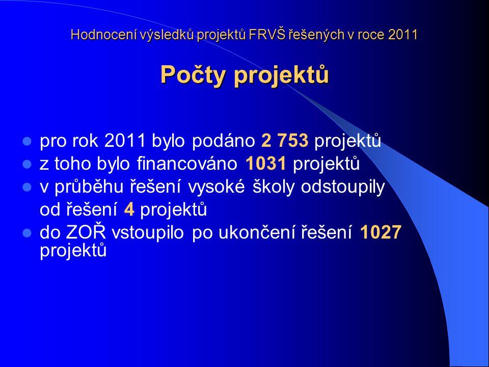 Hodnocení výsledků projektů FRVŠ řešených v roce 2011 Počty projektů pro rok 2011 bylo podáno 2 753 projektů z toho bylo financováno 1031 projektů v průběhu řešení vysoké školy odstoupily od řešení 4 projektů do ZOŘ vstoupilo po ukončení řešení 1027 projektů