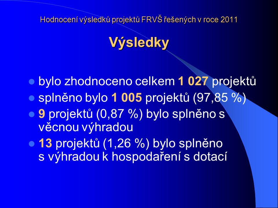 Hodnocení výsledků projektů FRVŠ řešených v roce 2011 Výsledky bylo zhodnoceno celkem 1 027 projektů splněno bylo 1 005 projektů (97,85 %) 9 projektů (0,87 %) bylo splněno s věcnou výhradou 13 projektů (1,26 %) bylo splněno s výhradou k hospodaření s dotací