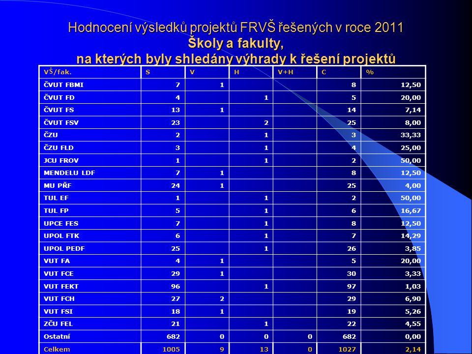 Hodnocení výsledků projektů FRVŠ řešených v roce 2011 Školy a fakulty, na kterých byly shledány výhrady k řešení projektů V Š /fak.SVHV+HC% ČVUT FBMI71 812,50 ČVUT FD4 1 520,00 ČVUT FS131 147,14 ČVUT FSV23 2 258,00 ČZU2 1 333,33 ČZU FLD3 1 425,00 JCU FROV1 1 250,00 MENDELU LDF71 812,50 MU PŘF241 254,00 TUL EF1 1 250,00 TUL FP5 1 616,67 UPCE FES7 1 812,50 UPOL FTK6 1 714,29 UPOL PEDF25 1 263,85 VUT FA41 520,00 VUT FCE291 303,33 VUT FEKT96 1 971,03 VUT FCH272 296,90 VUT FSI181 195,26 ZČU FEL21 1 224,55 Ostatní682000 0,00 Celkem1005913010272,14