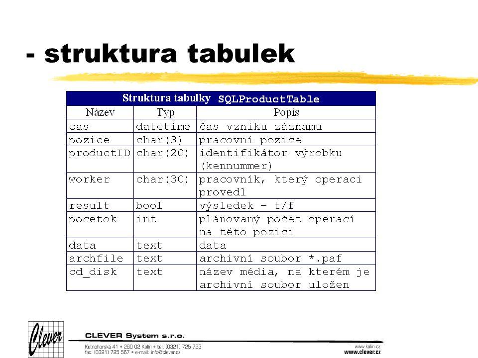 - struktura tabulek