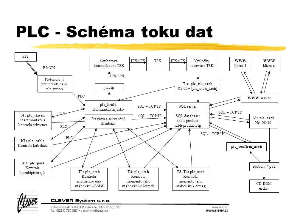 PLC - Schéma toku dat SQL – TCP/IP plc_krnld Komunikační jádro Stavová a sekvenční databáze SQL server SQL database: table product table productcfg PPS P-MON SQL – TCP/IP S1: plc_stasem Start montáže a kontrola sekvence K1: plc_cable Kontrola kabeláže Souborová komunikace s TSK TSK A1: plc_arch Ne, 08:30 SQL – TCP/IP CD-ROM Archiv IPX/SPX Výsledky testování TSK Protokolový převodník, např.