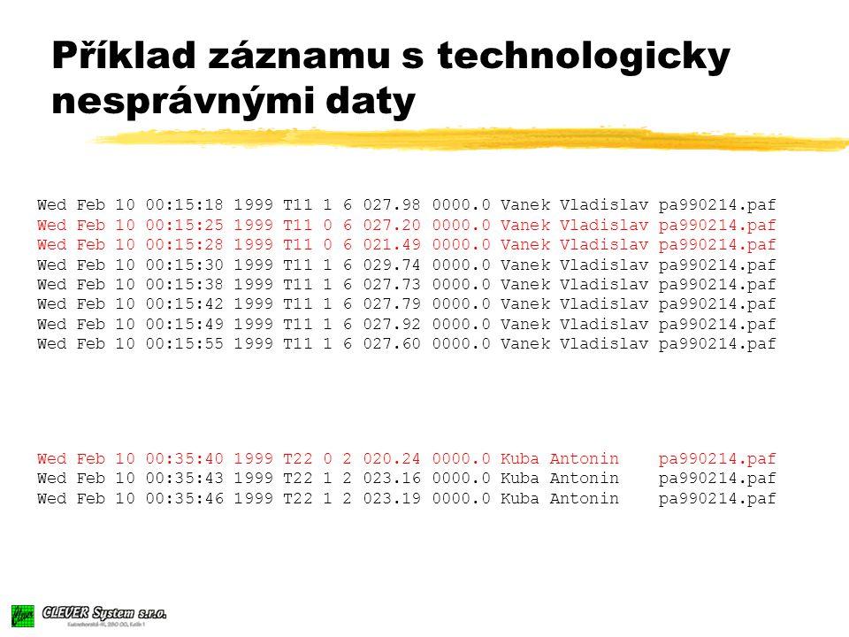 Wed Feb 10 00:15:18 1999 T11 1 6 027.98 0000.0 Vanek Vladislav pa990214.paf Wed Feb 10 00:15:25 1999 T11 0 6 027.20 0000.0 Vanek Vladislav pa990214.paf Wed Feb 10 00:15:28 1999 T11 0 6 021.49 0000.0 Vanek Vladislav pa990214.paf Wed Feb 10 00:15:30 1999 T11 1 6 029.74 0000.0 Vanek Vladislav pa990214.paf Wed Feb 10 00:15:38 1999 T11 1 6 027.73 0000.0 Vanek Vladislav pa990214.paf Wed Feb 10 00:15:42 1999 T11 1 6 027.79 0000.0 Vanek Vladislav pa990214.paf Wed Feb 10 00:15:49 1999 T11 1 6 027.92 0000.0 Vanek Vladislav pa990214.paf Wed Feb 10 00:15:55 1999 T11 1 6 027.60 0000.0 Vanek Vladislav pa990214.paf Wed Feb 10 00:35:40 1999 T22 0 2 020.24 0000.0 Kuba Antonin pa990214.paf Wed Feb 10 00:35:43 1999 T22 1 2 023.16 0000.0 Kuba Antonin pa990214.paf Wed Feb 10 00:35:46 1999 T22 1 2 023.19 0000.0 Kuba Antonin pa990214.paf Příklad záznamu s technologicky nesprávnými daty