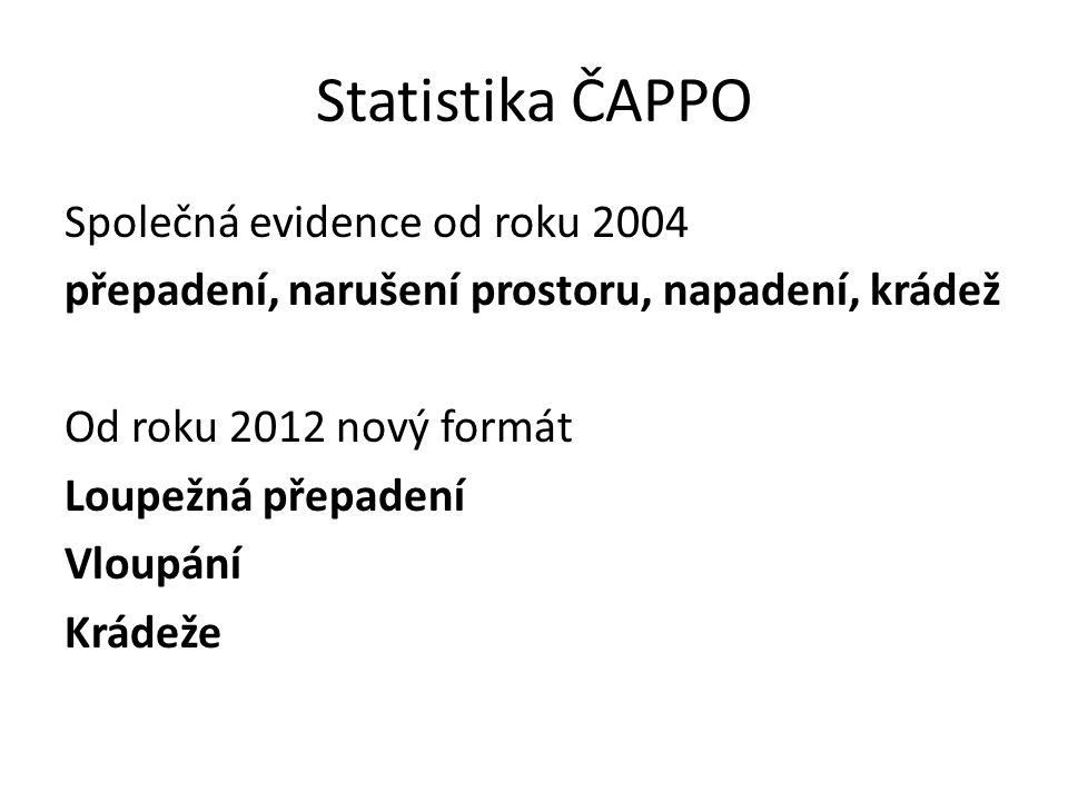 Statistika ČAPPO Společná evidence od roku 2004 přepadení, narušení prostoru, napadení, krádež Od roku 2012 nový formát Loupežná přepadení Vloupání Krádeže
