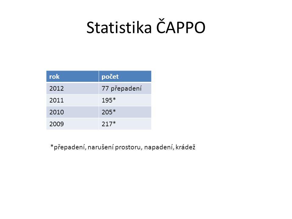 Statistika ČAPPO rokpočet 201277 přepadení 2011195* 2010205* 2009217* *přepadení, narušení prostoru, napadení, krádež