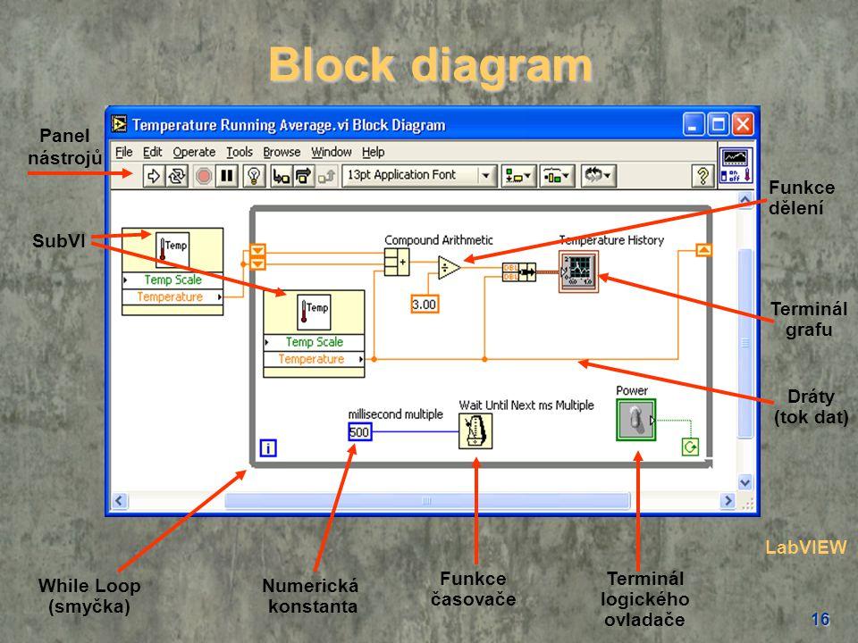16 Block diagram SubVI Panel nástrojů Numerická konstanta While Loop (smyčka) Terminál grafu Dráty (tok dat) Funkce časovače Funkce dělení Terminál lo