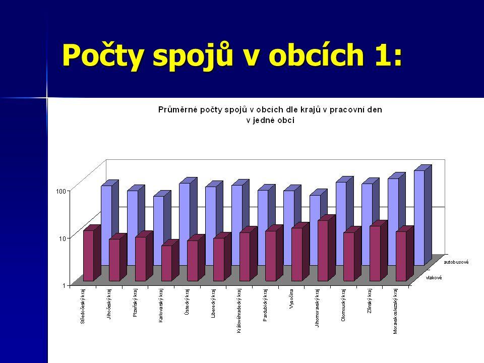 Počty spojů v obcích 2: