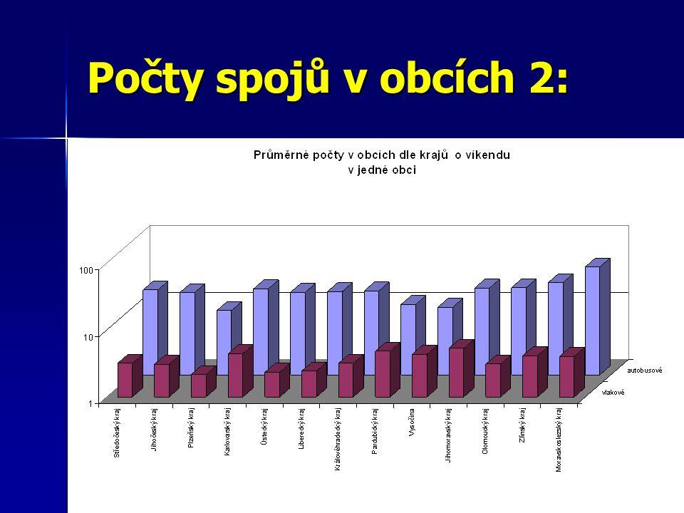 Počty spojů v obcích 3: