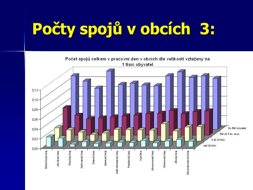 Počty spojů v obcích 4: