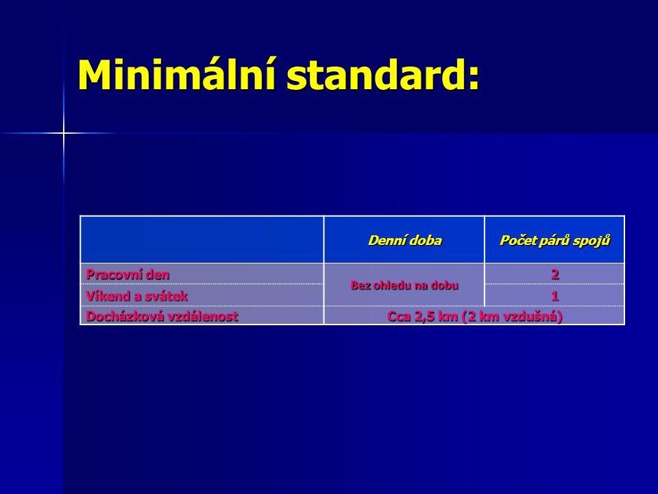 Počty obcí pod minimum:
