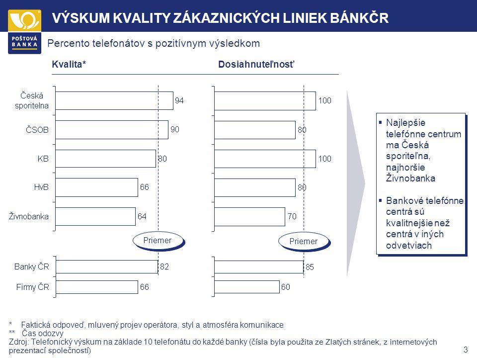 2 VÝSKUM KVALITY ZÁKAZNICKÝCH LINIEK BÁNK ČR * Výzkum byl prováděn v termínu od 2. 3. 2004 do 15. 3. 2004 v průběhu dne od 9.00 do 16.50 hod. * Do kaž