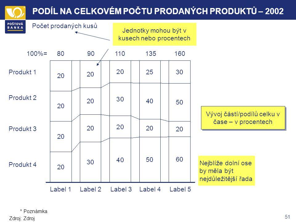 50 Q4 2001Q1Q2Q3Q4 Produkt 4 Produkt 3 Produkt 2 Produkt 1 80 90 110 135 160 POČET PRODANÝCH PRODUKTŮ – 2002 Vývoj částí/podílů celku v čase Nejblíže