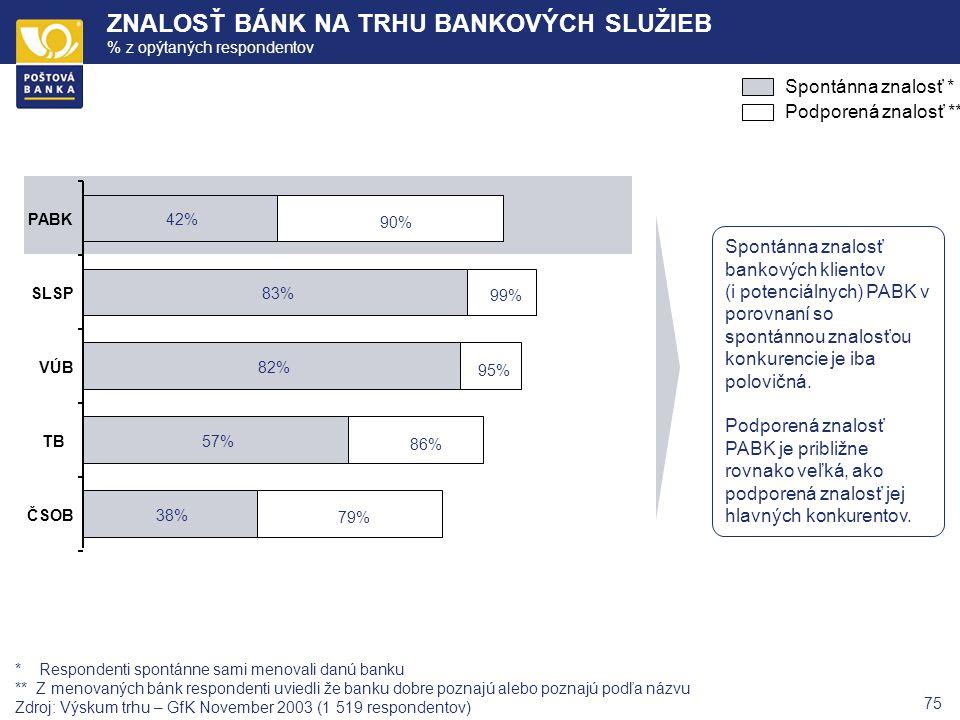 74 ZNALOSŤ BÁNK NA TRHU BANKOVÝCH SLUŽIEB Z droj: GfK výskum trhu Navigator 2003, výstupná správa Spontánna znalosť bánk Spontánne najznámejšie banky