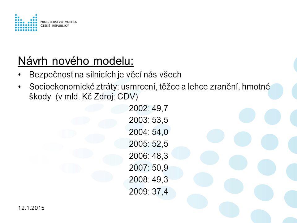 12.1.2015 Návrh nového modelu: Bezpečnost na silnicích je věcí nás všech Socioekonomické ztráty: usmrcení, těžce a lehce zranění, hmotné škody (v mld.