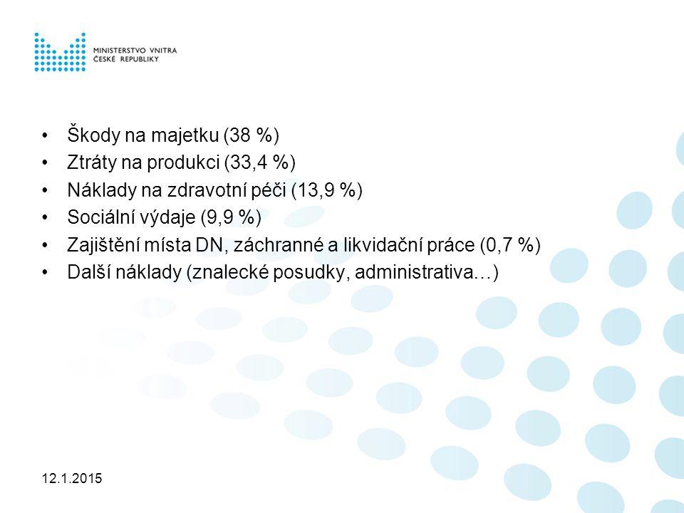 12.1.2015 Škody na majetku (38 %) Ztráty na produkci (33,4 %) Náklady na zdravotní péči (13,9 %) Sociální výdaje (9,9 %) Zajištění místa DN, záchranné a likvidační práce (0,7 %) Další náklady (znalecké posudky, administrativa…)