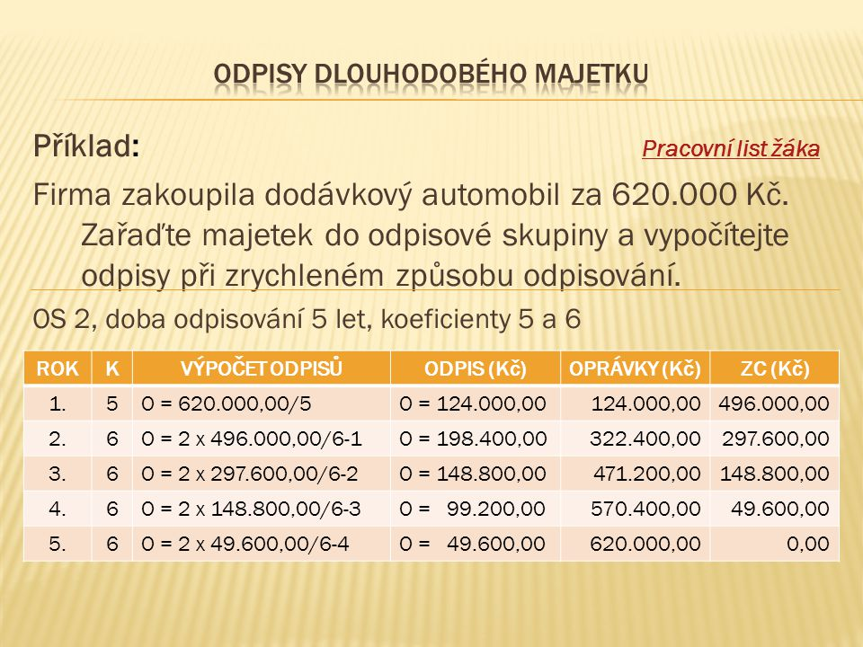 Příklad: Pracovní list žáka Pracovní list žáka Firma zakoupila dodávkový automobil za 620.000 Kč. Zařaďte majetek do odpisové skupiny a vypočítejte od