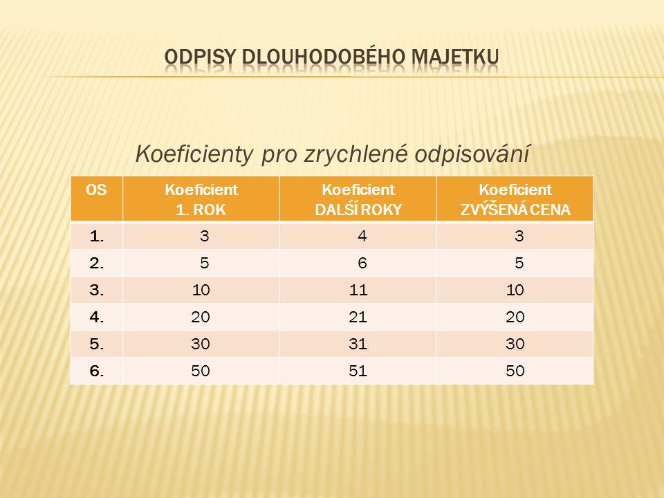 Koeficienty pro zrychlené odpisování OSKoeficient 1.
