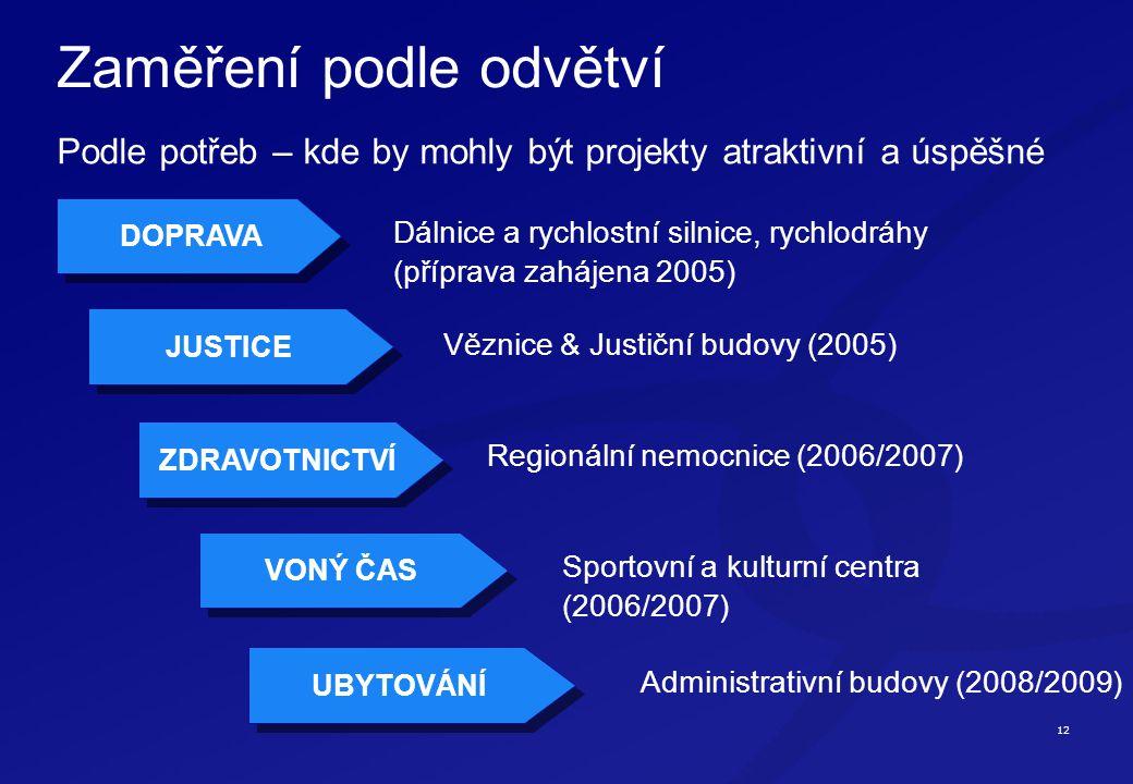 12 DOPRAVA Zaměření podle odvětví Podle potřeb – kde by mohly být projekty atraktivní a úspěšné JUSTICE ZDRAVOTNICTVÍ Dálnice a rychlostní silnice, rychlodráhy (příprava zahájena 2005) Věznice & Justiční budovy (2005) Regionální nemocnice (2006/2007) Sportovní a kulturní centra (2006/2007) VONÝ ČAS UBYTOVÁNÍ Administrativní budovy (2008/2009)
