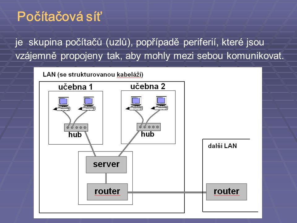 Síťová architektura Vrstvový model (říká, co se má kde dělat) rozdělení problému na dílčí úlohy, o které se starají jednotlivé vrstvy definuje rozhraní vrstev Protokol (říká, jak se má co dělat) souhrn pravidel a technologií pro vzájemnou komunikaci je specifický pro konkrétní vrstvu definuje přesný formát dat