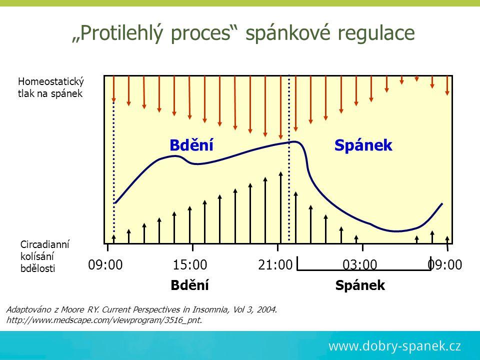 """""""Protilehlý proces"""" spánkové regulace Homeostatický tlak na spánek Circadianní kolísání bdělosti 09:0015:0021:00 03:00 09:00 Adaptováno z Moore RY. Cu"""