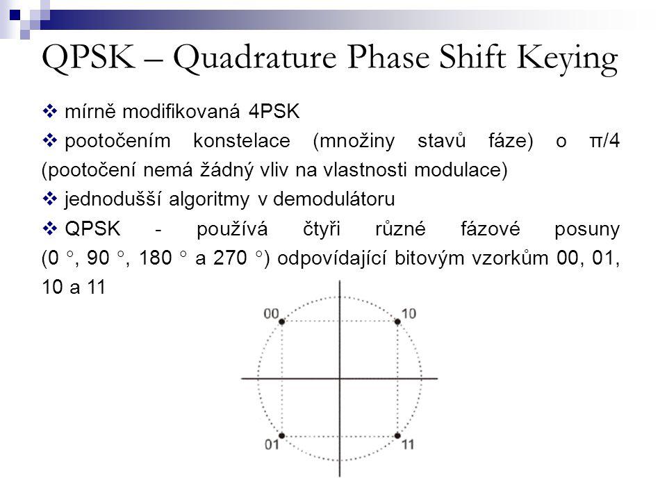 QPSK – Quadrature Phase Shift Keying  mírně modifikovaná 4PSK  pootočením konstelace (množiny stavů fáze) o π/4 (pootočení nemá žádný vliv na vlastn