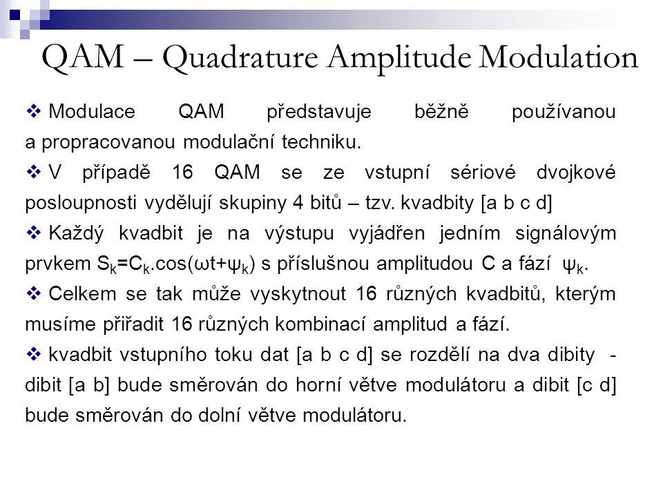 QAM – Quadrature Amplitude Modulation  Modulace QAM představuje běžně používanou a propracovanou modulační techniku.  V případě 16 QAM se ze vstupní