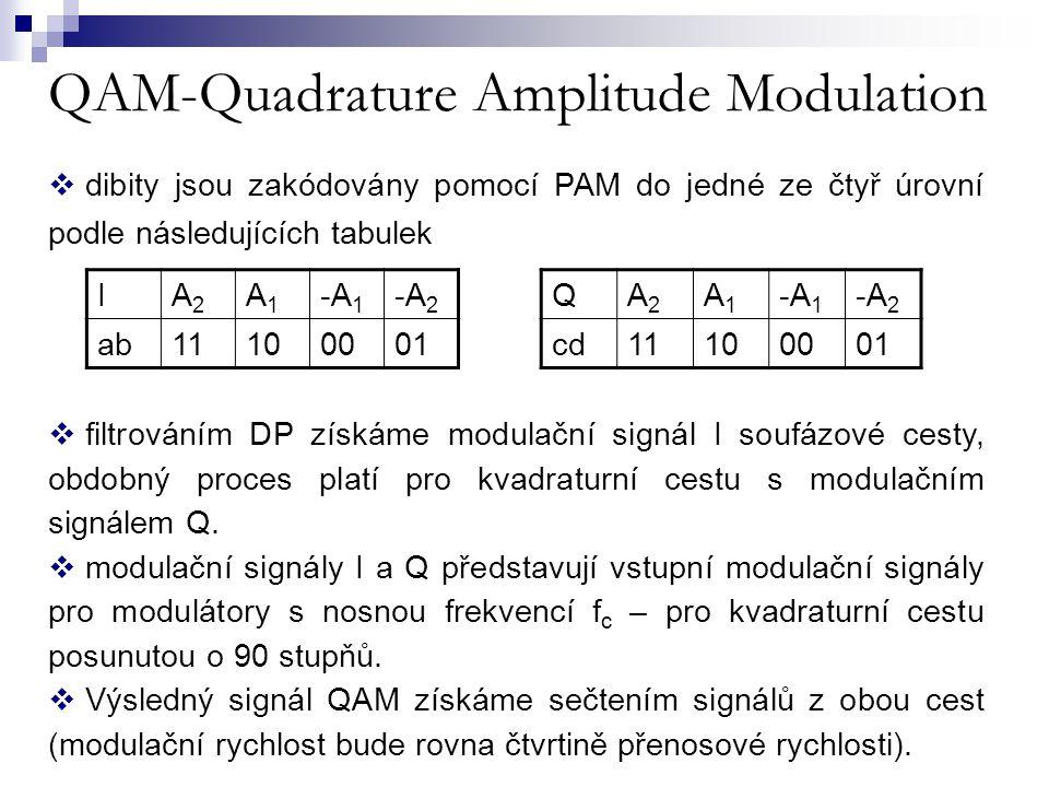 QAM-Quadrature Amplitude Modulation IA2A2 A1A1 -A 1 -A 2 ab11100001  dibity jsou zakódovány pomocí PAM do jedné ze čtyř úrovní podle následujících ta