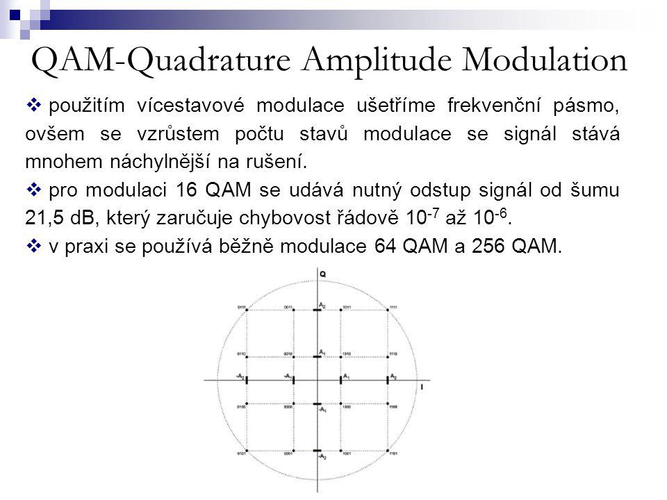 QAM-Quadrature Amplitude Modulation  použitím vícestavové modulace ušetříme frekvenční pásmo, ovšem se vzrůstem počtu stavů modulace se signál stává