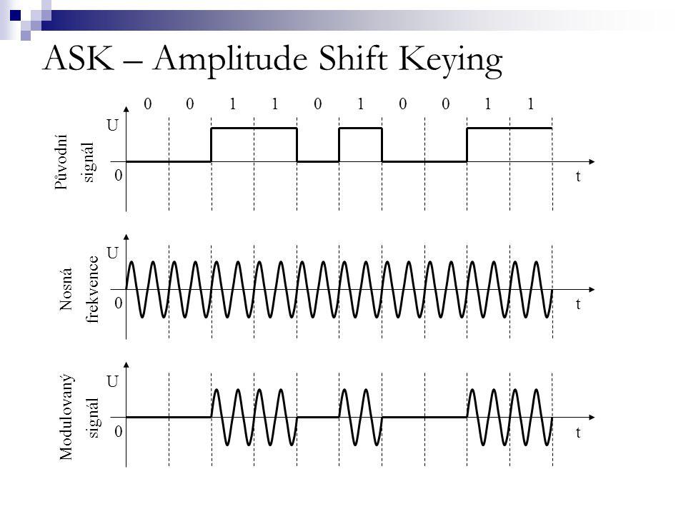 FSK – Frequency Shift Keying  binární hodnoty digitálního signálu jsou přenášeny jako dvě odlišné frekvence  binární hodnota (bit 1) je přenášena jako vyšší frekvence  binární hodnota (bit 0) je přenášena jako nižší frekvence  přecházení mezi frekvencemi rovněž komplikuje mož- nosti nežádoucího odposlechu