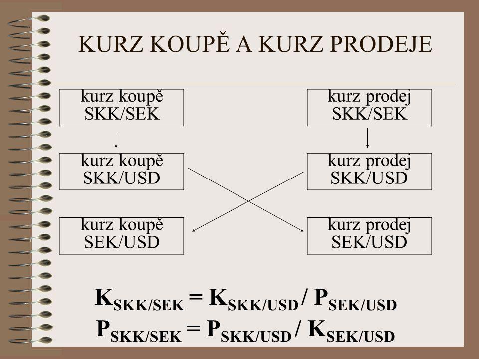 KURZ KOUPĚ A KURZ PRODEJE kurz koupě SKK/SEK kurz prodej SKK/SEK kurz koupě SKK/USD kurz prodej SKK/USD kurz koupě SEK/USD kurz prodej SEK/USD K SKK/S