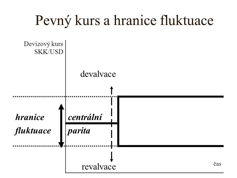 Pevný kurs a hranice fluktuace Devizový kurs SKK/USD devalvace hranicecentrální fluktuaceparita revalvace čas