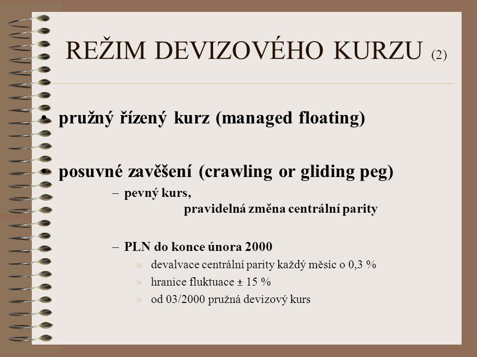 REŽIM DEVIZOVÉHO KURZU (2) pružný řízený kurz (managed floating) posuvné zavěšení (crawling or gliding peg) –pevný kurs, pravidelná změna centrální pa