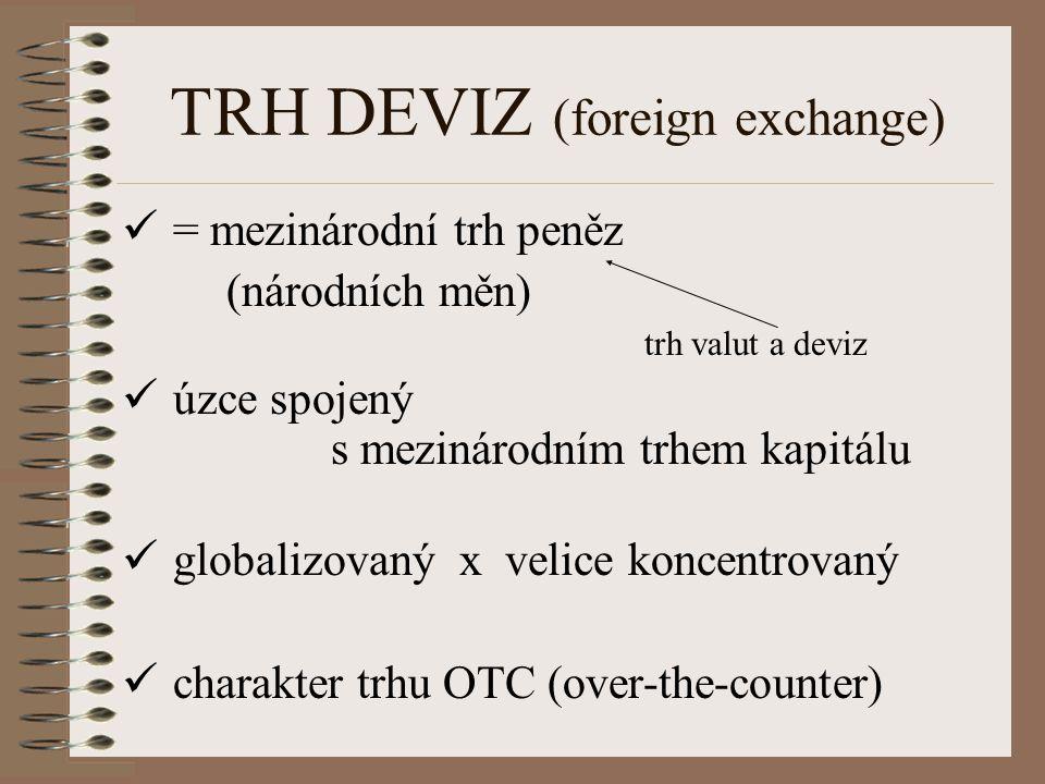 TRH DEVIZ (foreign exchange) = mezinárodní trh peněz (národních měn) trh valut a deviz úzce spojený s mezinárodním trhem kapitálu globalizovaný x veli