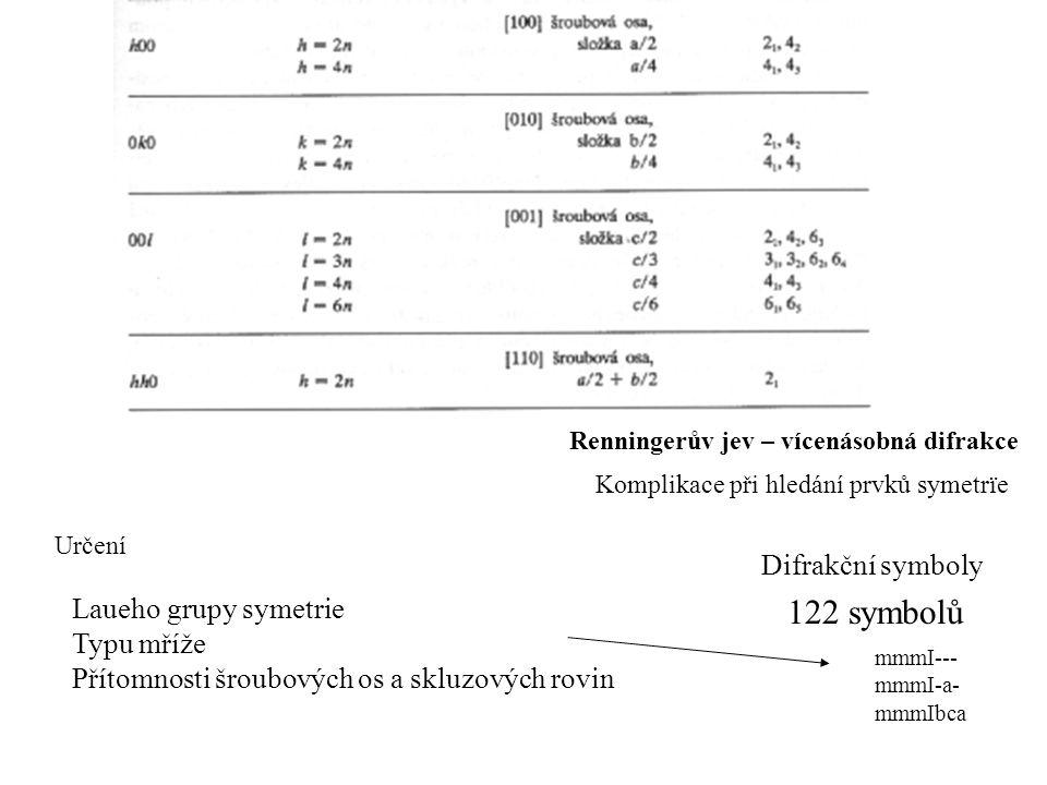 Renningerův jev – vícenásobná difrakce Komplikace při hledání prvků symetrïe Určení Laueho grupy symetrie Typu mříže Přítomnosti šroubových os a skluz