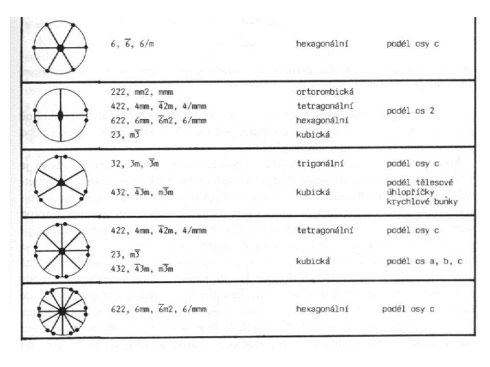 Centrosymetrický krystal Součet N/2 nezávislých náhodných veličin se střední hodnotou Náhodné rozdělení souřadnic Rozptyl Distribuční funkce F