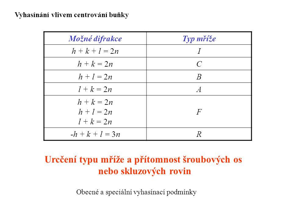 Možné difrakceTyp mříže h + k + l = 2nI h + k = 2nC h + l = 2nB l + k = 2nA h + k = 2n h + l = 2n l + k = 2n F -h + k + l = 3nR Vyhasínání vlivem cent