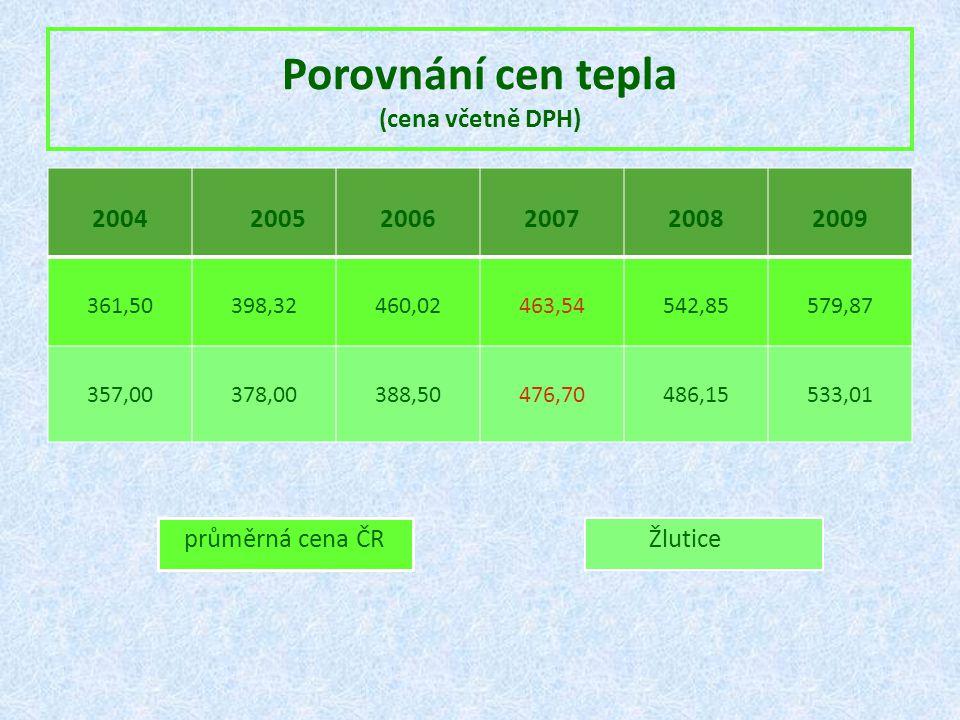Porovnání cen tepla (cena včetně DPH) 2004 20052006200720082009 361,50398,32460,02463,54542,85579,87 357,00378,00388,50476,70486,15533,01 průměrná cen