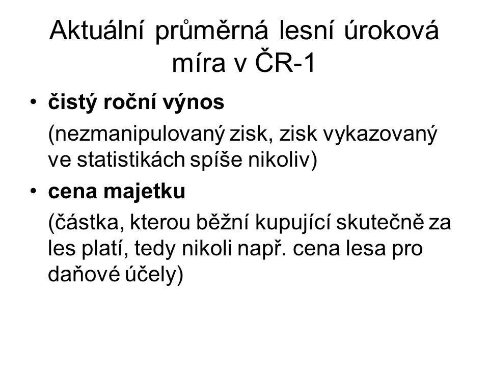 Aktuální průměrná lesní úroková míra v ČR-1 čistý roční výnos (nezmanipulovaný zisk, zisk vykazovaný ve statistikách spíše nikoliv) cena majetku (část