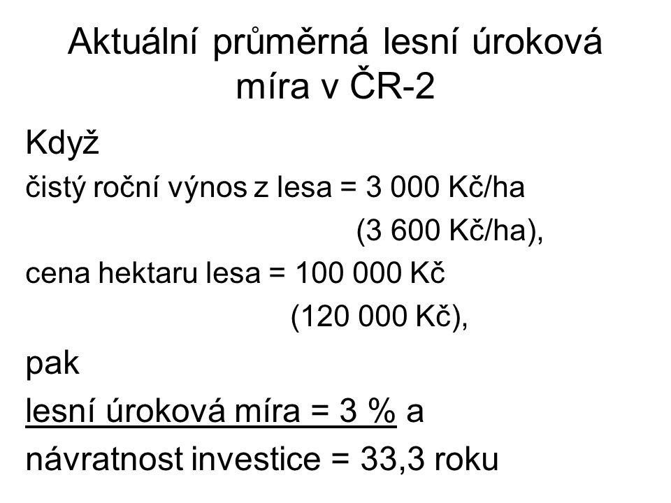 Aktuální průměrná lesní úroková míra v ČR-2 Když čistý roční výnos z lesa = 3 000 Kč/ha (3 600 Kč/ha), cena hektaru lesa = 100 000 Kč (120 000 Kč), pa