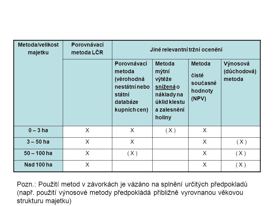 Metoda/velikost majetku Porovnávací metoda LČR Jiné relevantní tržní ocenění Porovnávací metoda (věrohodná nestátní nebo státní databáze kupních cen)