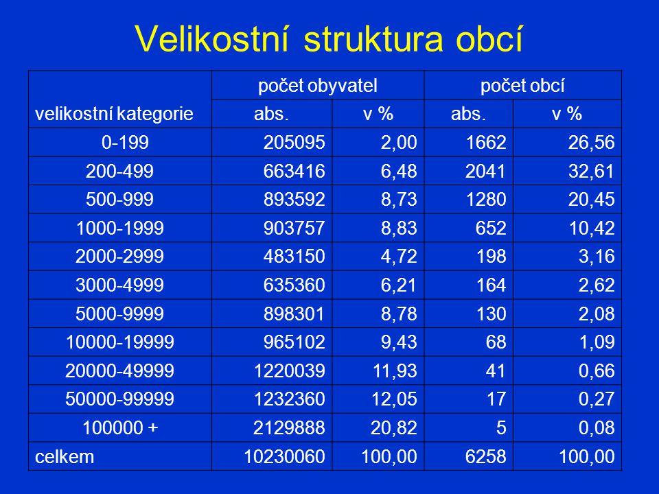 Velikostní struktura obcí velikostní kategorie počet obyvatelpočet obcí abs.v %abs.v % 0-1992050952,00166226,56 200-4996634166,48204132,61 500-9998935928,73128020,45 1000-19999037578,8365210,42 2000-29994831504,721983,16 3000-49996353606,211642,62 5000-99998983018,781302,08 10000-199999651029,43681,09 20000-49999122003911,93410,66 50000-99999123236012,05170,27 100000 +212988820,8250,08 celkem10230060100,006258100,00
