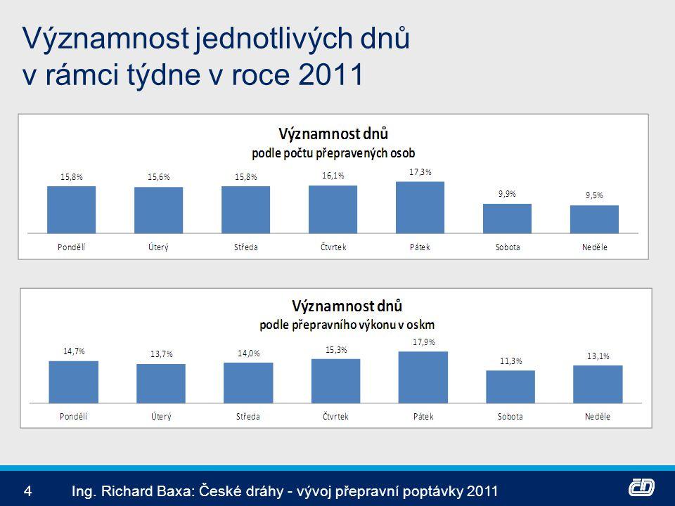 Významnost jednotlivých dnů v rámci týdne v roce 2011 4Ing. Richard Baxa: České dráhy - vývoj přepravní poptávky 2011