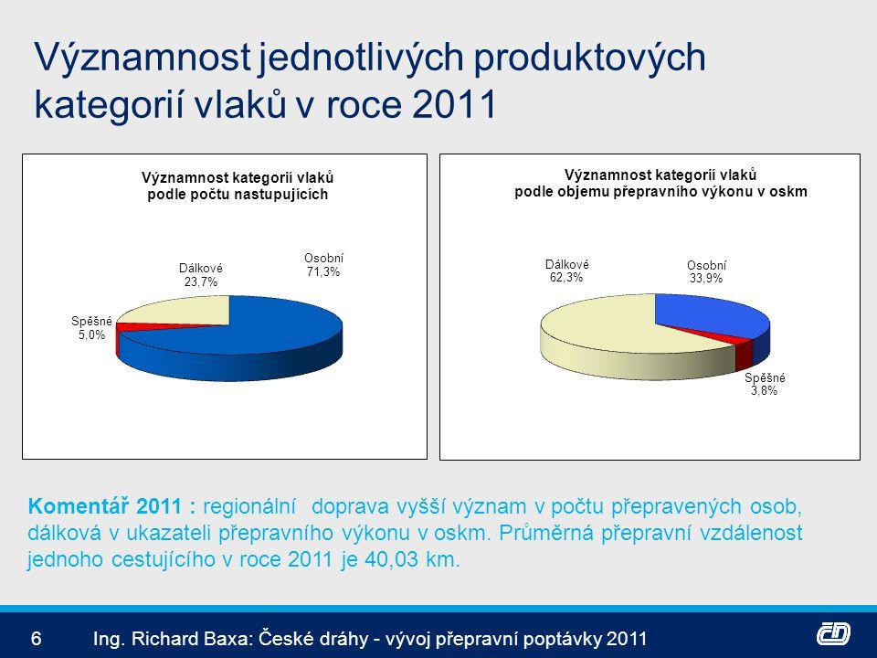 Významnost jednotlivých produktových kategorií vlaků v roce 2011 6Ing. Richard Baxa: České dráhy - vývoj přepravní poptávky 2011 Komentář 2011 : regio