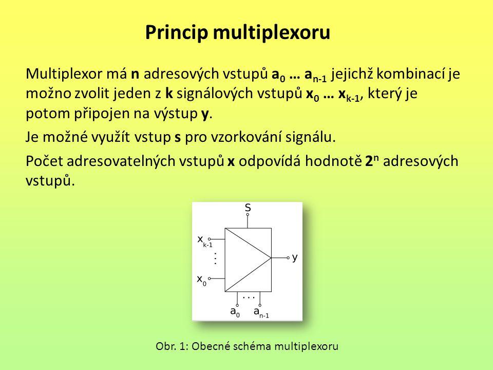 Princip multiplexoru Multiplexor má n adresových vstupů a 0 … a n-1 jejichž kombinací je možno zvolit jeden z k signálových vstupů x 0 … x k-1, který