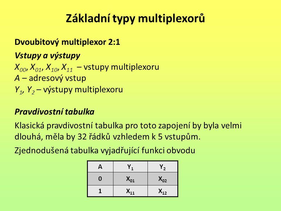 Základní typy multiplexorů Jednobitový multiplexor 4:1 Vstupy a výstupy X 00, X 01, X 10, X 11 – vstupy multiplexoru A 1, A 2 – adresové vstupy Y – výstup multiplexoru Pravdivostní tabulka Zjednodušená tabulka dostatečně vysvětluje funkci obvodu Složitější multiplexory můžeme sestavit z několika základních typů, např.