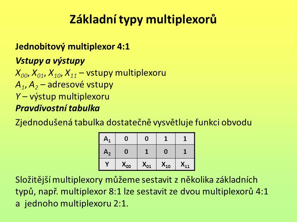 Základní typy multiplexorů Jednobitový multiplexor 4:1 Vstupy a výstupy X 00, X 01, X 10, X 11 – vstupy multiplexoru A 1, A 2 – adresové vstupy Y – vý